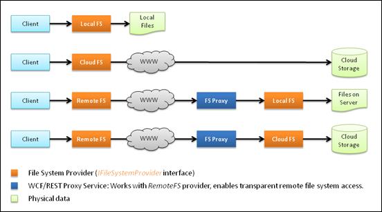 vfs_provider_model
